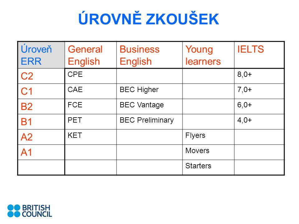 ÚROVNĚ ZKOUŠEK Úroveň ERR General English Business English Young learners IELTS C2 CPE8,0+ C1 CAEBEC Higher7,0+ B2 FCEBEC Vantage6,0+ B1 PETBEC Prelim