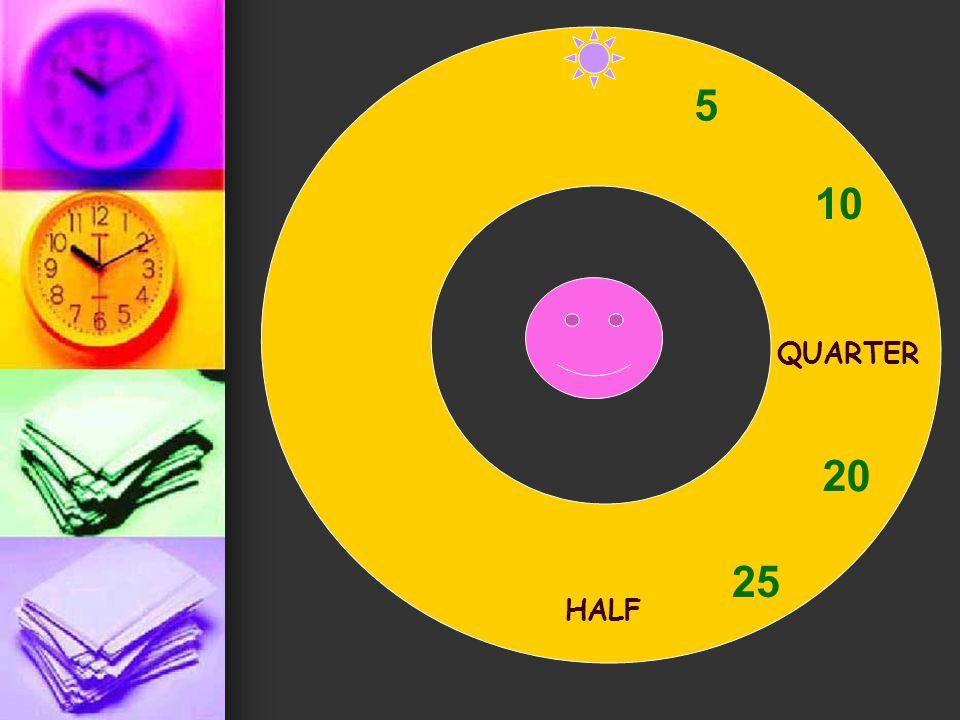 od celé do půl od celé do půl přičítáme minuty k hodině, která BYLA od celé do půl přičítáme minuty k hodině, která BYLA místo čísel 15 a 30 používáme výrazy quarter a half místo čísel 15 a 30 používáme výrazy quarter a half dvě hodiny a pět minut = pět po druhé five past two dvě hodiny a pět minut = pět po druhé five past two čtvrt na tři = čtvrt po druhé quarter past two čtvrt na tři = čtvrt po druhé quarter past two půl sedmé = půl po šesté half past six půl sedmé = půl po šesté half past six za pět minut půl jedenácté = dvacet pět po desáté twenty-five past ten za pět minut půl jedenácté = dvacet pět po desáté twenty-five past ten