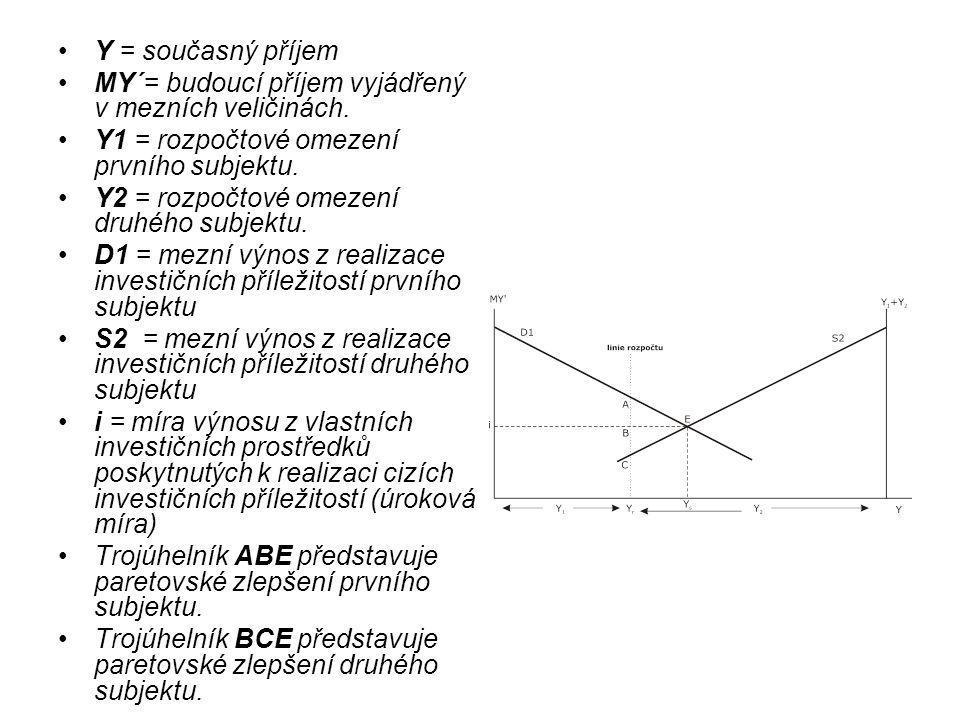 Y = současný příjem MY´= budoucí příjem vyjádřený v mezních veličinách.