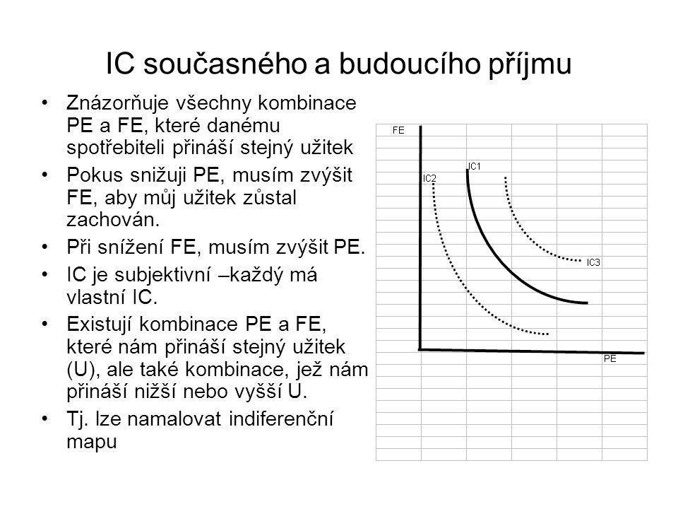 IC současného a budoucího příjmu Znázorňuje všechny kombinace PE a FE, které danému spotřebiteli přináší stejný užitek Pokus snižuji PE, musím zvýšit FE, aby můj užitek zůstal zachován.