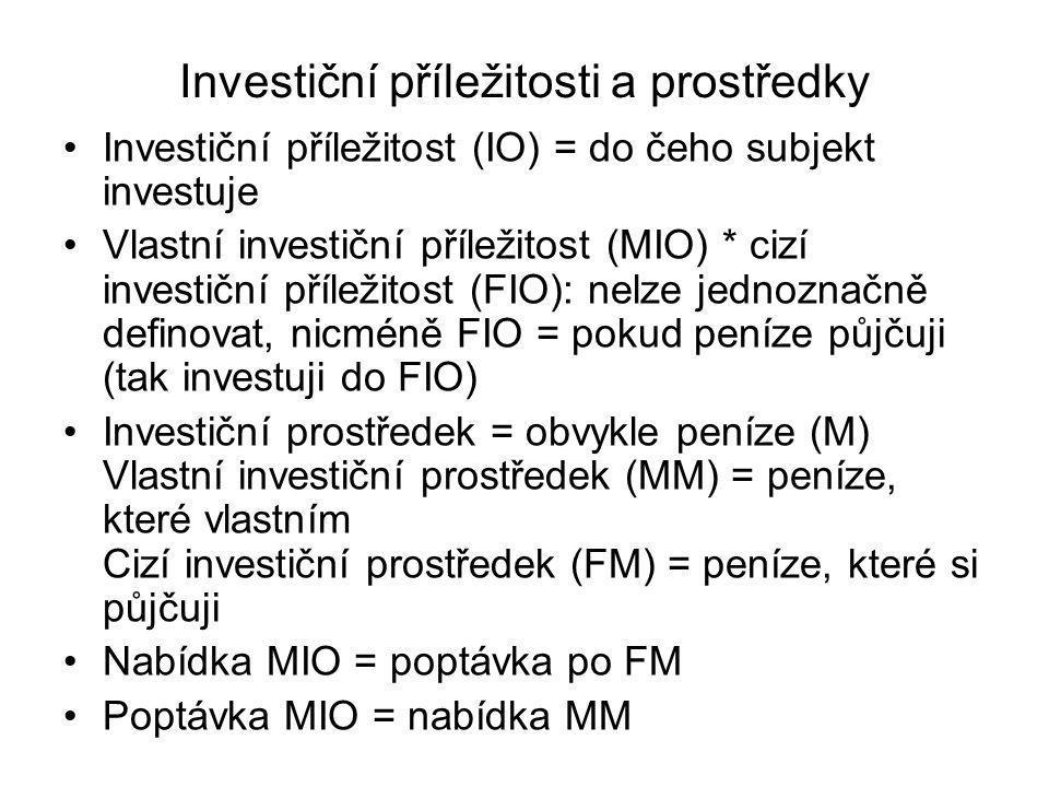 Investiční příležitosti a prostředky Investiční příležitost (IO) = do čeho subjekt investuje Vlastní investiční příležitost (MIO) * cizí investiční příležitost (FIO): nelze jednoznačně definovat, nicméně FIO = pokud peníze půjčuji (tak investuji do FIO) Investiční prostředek = obvykle peníze (M) Vlastní investiční prostředek (MM) = peníze, které vlastním Cizí investiční prostředek (FM) = peníze, které si půjčuji Nabídka MIO = poptávka po FM Poptávka MIO = nabídka MM