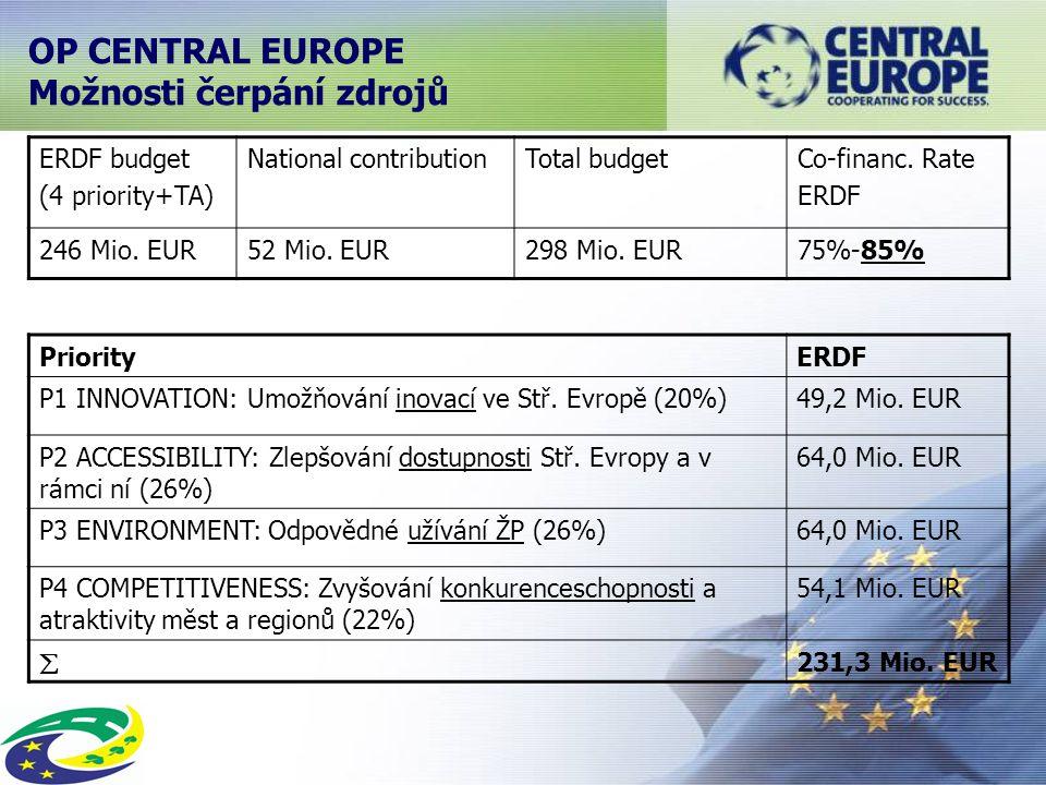 OP CENTRAL EUROPE Možnosti čerpání zdrojů ERDF budget (4 priority+TA) National contributionTotal budgetCo-financ.
