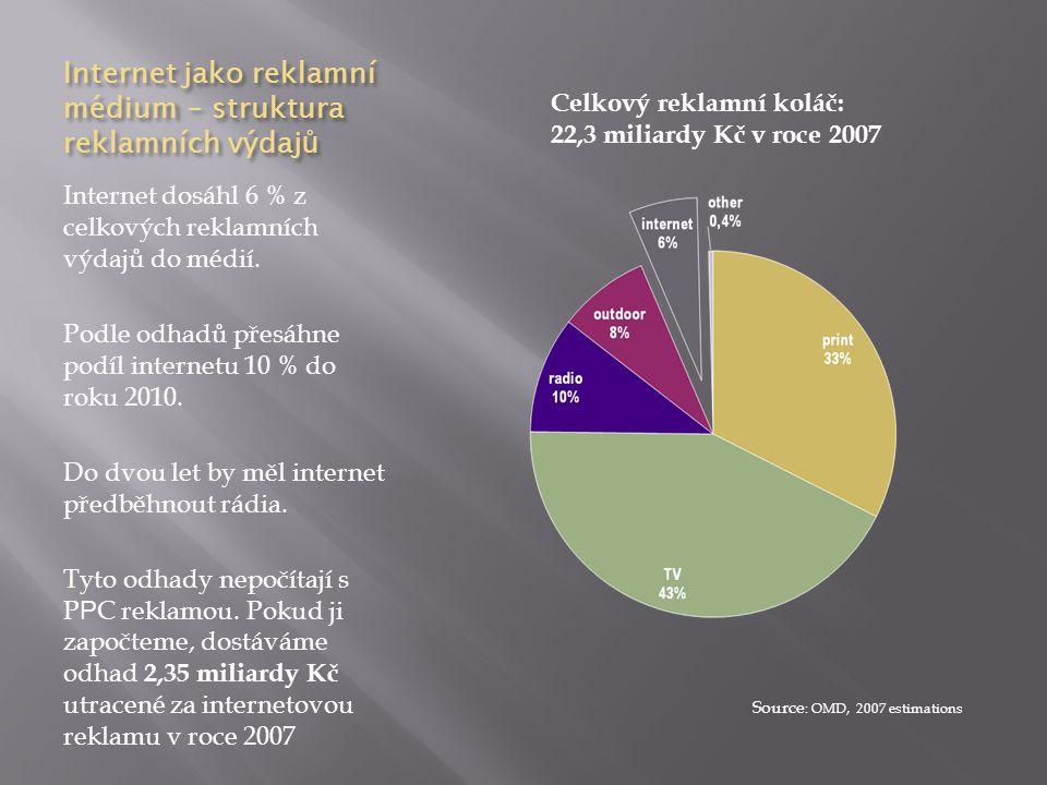 Internet jako reklamní médium – struktura reklamních výdaj ů Internet dosáhl 6 % z celkových reklamních výdajů do médií. Podle odhadů přesáhne podíl i