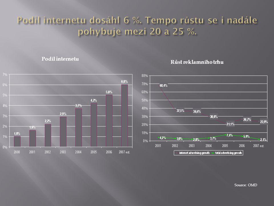 Source: OMD Růst reklamního trhu Podíl internetu