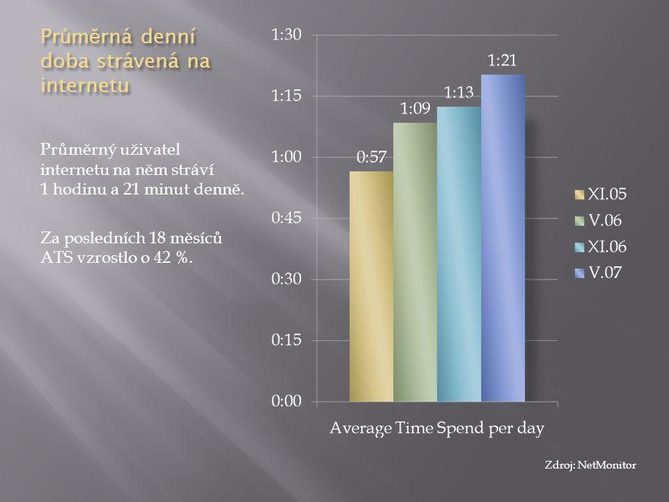 Pr ů m ě rná denní doba strávená na internetu Průměrný uživatel internetu na něm stráví 1 hodinu a 21 minut denně. Za posledních 18 měsíců ATS vzrostl