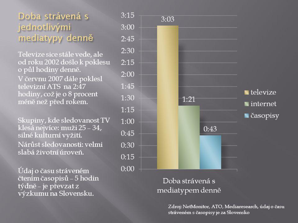 Doba strávená s jednotlivými mediatypy denn ě Televize sice stále vede, ale od roku 2002 došlo k poklesu o půl hodiny denně. V červnu 2007 dále pokles