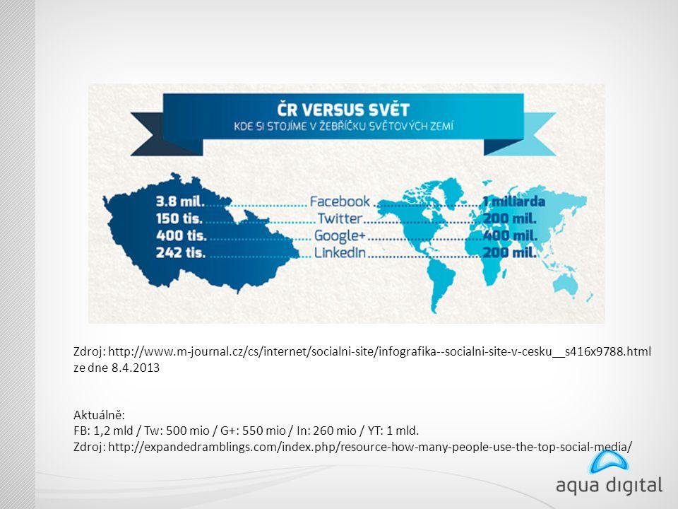 Zdroj: http://www.m-journal.cz/cs/internet/socialni-site/infografika--socialni-site-v-cesku__s416x9788.html ze dne 8.4.2013 Aktuálně: FB: 1,2 mld / Tw