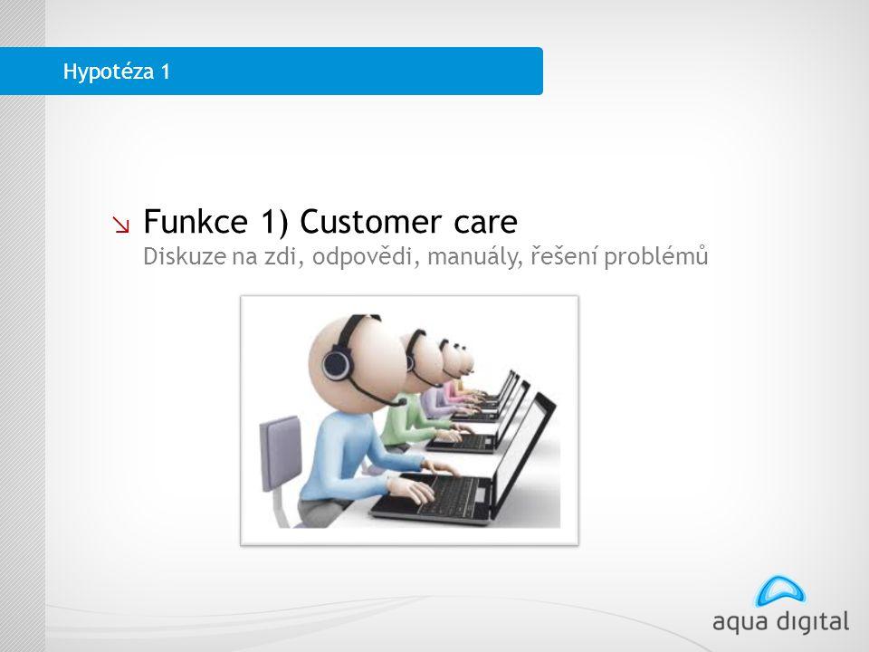↘ Funkce 1) Customer care Diskuze na zdi, odpovědi, manuály, řešení problémů Hypotéza 1