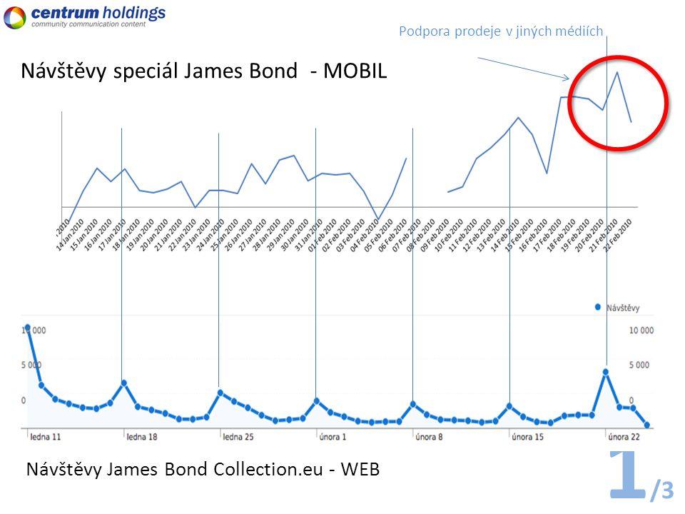 Podpora prodeje v jiných médiích 1 /3 Návštěvy speciál James Bond - MOBIL Návštěvy James Bond Collection.eu - WEB
