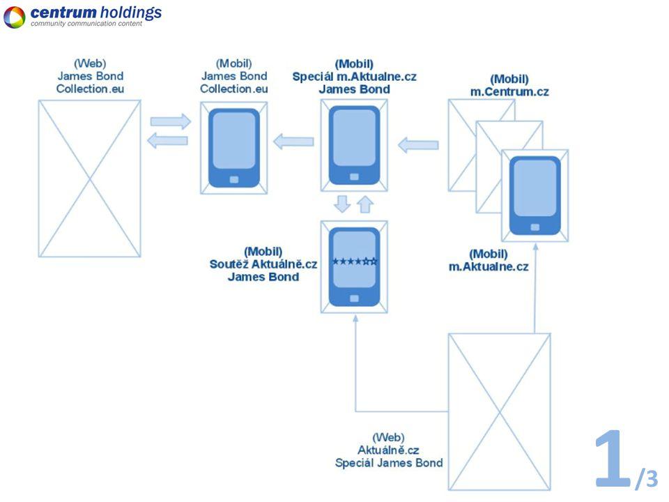 Shrnutí – inzerenti vs mobilní médium 3