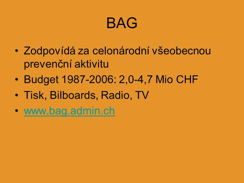 BAG Zodpovídá za celonárodní všeobecnou prevenční aktivitu Budget 1987-2006: 2,0-4,7 Mio CHF Tisk, Bilboards, Radio, TV www.bag.admin.ch