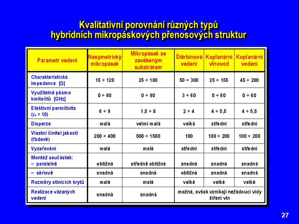 27 Kvalitativní porovnání různých typů hybridních mikropáskových přenosových struktur Kvalitativní porovnání různých typů hybridních mikropáskových př