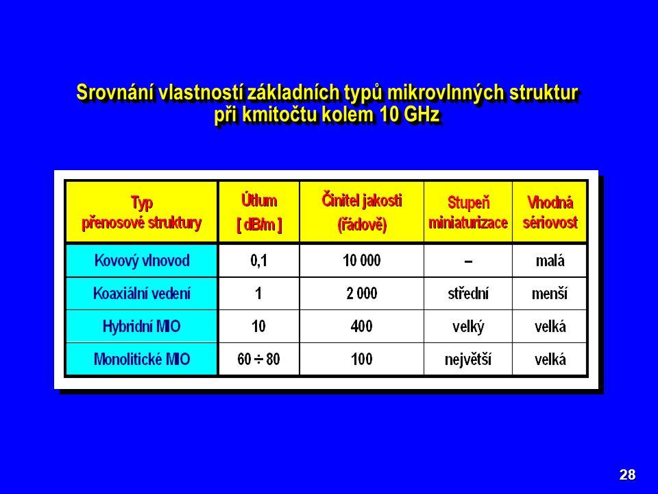 28 Srovnání vlastností základních typů mikrovlnných struktur při kmitočtu kolem 10 GHz Srovnání vlastností základních typů mikrovlnných struktur při k