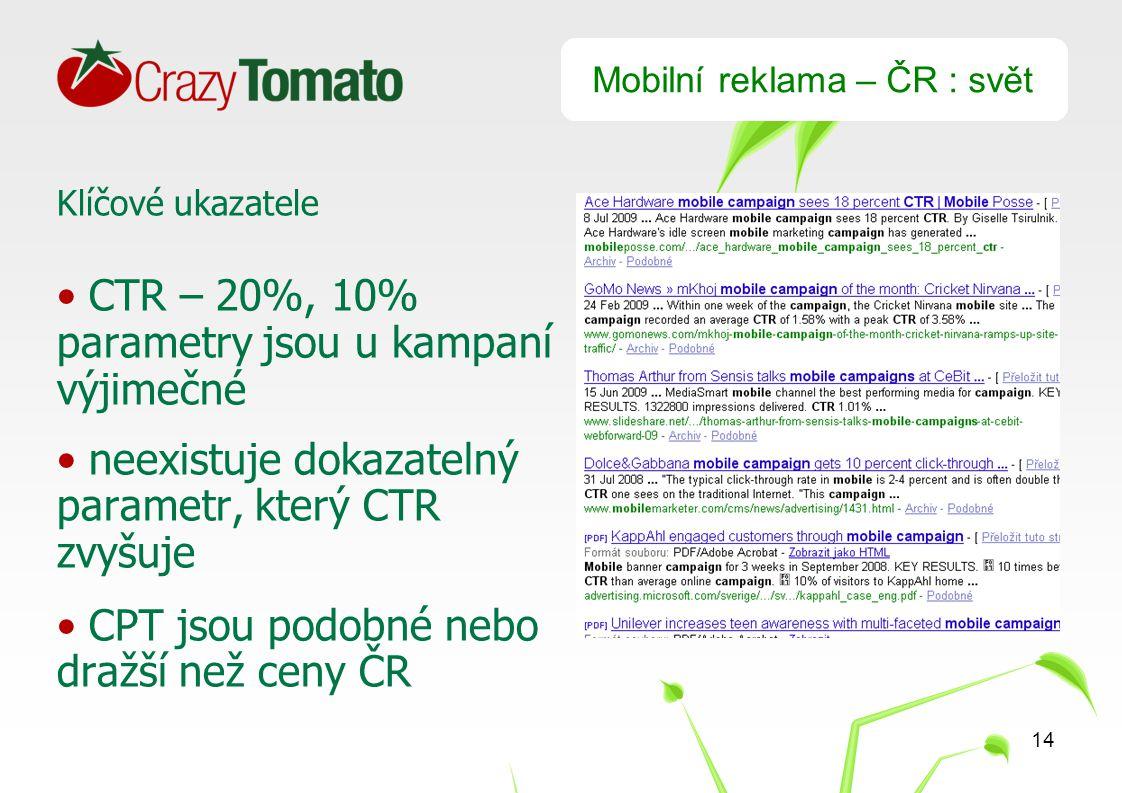 14 Mobilní reklama – ČR : svět Klíčové ukazatele CTR – 20%, 10% parametry jsou u kampaní výjimečné neexistuje dokazatelný parametr, který CTR zvyšuje CPT jsou podobné nebo dražší než ceny ČR