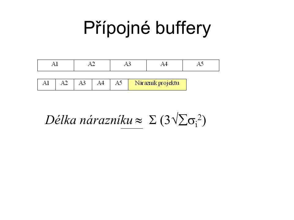 Přípojné buffery Délka nárazníku   (3  i 2 )