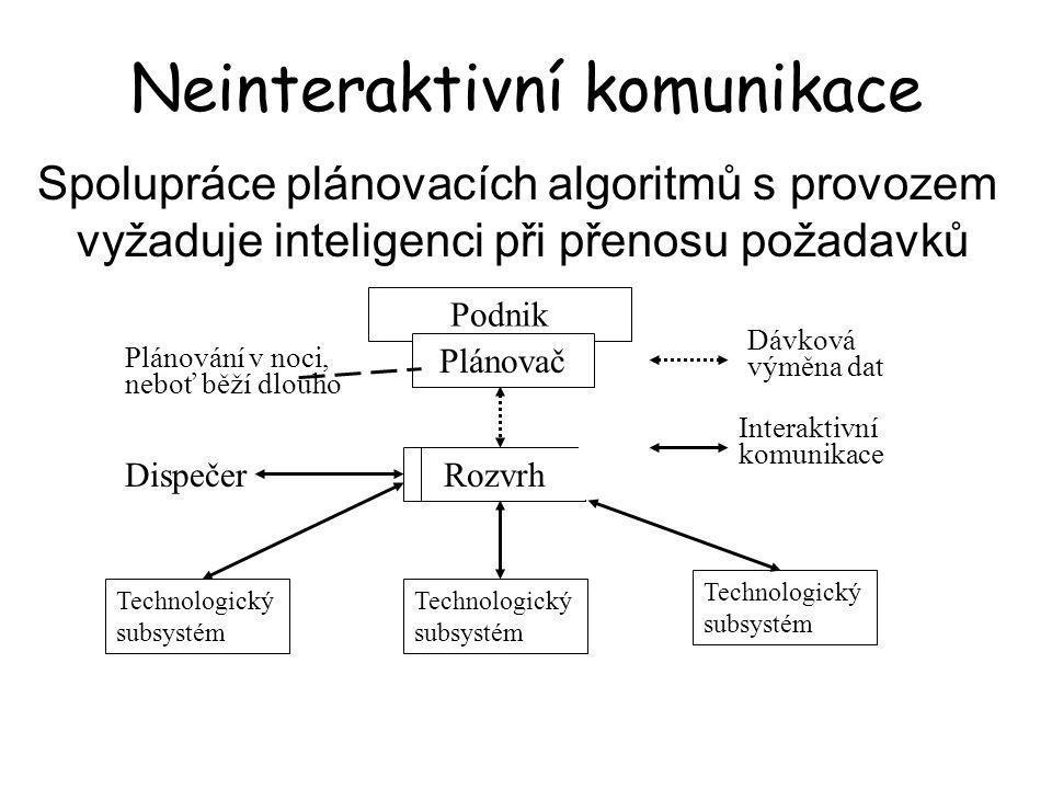Neinteraktivní komunikace Spolupráce plánovacích algoritmů s provozem vyžaduje inteligenci při přenosu požadavků Podnik Plánovač Rozvrh Technologický subsystém Dávková Interaktivní komunikace výměna dat Dispečer Plánování v noci, neboť běží dlouho