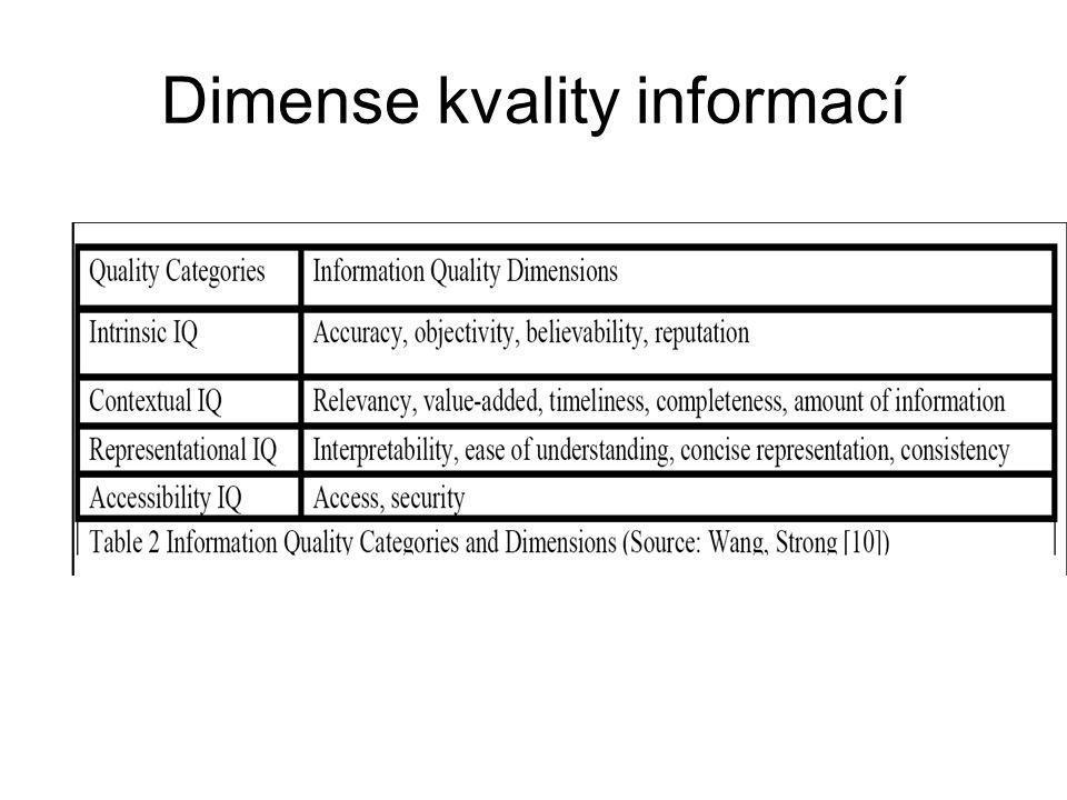 Dimense kvality informací