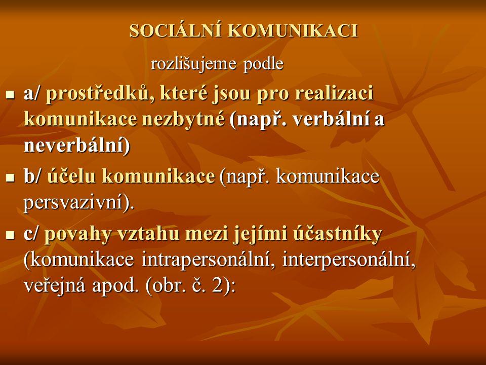 SOCIÁLNÍ KOMUNIKACI rozlišujeme podle a/ prostředků, které jsou pro realizaci komunikace nezbytné (např.