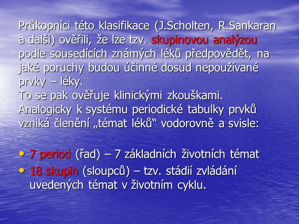 7 period = témat života PeriodaTémaVěkProstorSmyslTkáň HBytíFétusBez vlast.