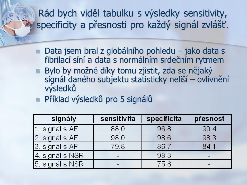 Rád bych viděl tabulku s výsledky sensitivity, specificity a přesnosti pro každý signál zvlášť. Data jsem bral z globálního pohledu – jako data s fibr
