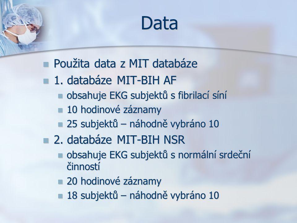 Data Použita data z MIT databáze Použita data z MIT databáze 1. databáze MIT-BIH AF 1. databáze MIT-BIH AF obsahuje EKG subjektů s fibrilací síní obsa