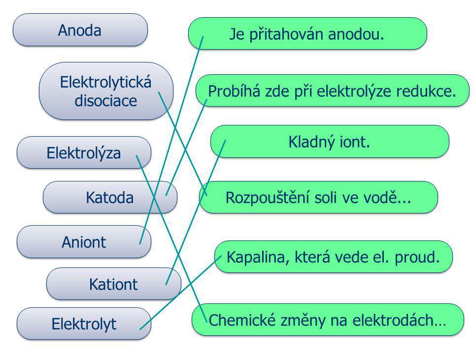 Je přitahován anodou. Anoda Kationt Elektrolýza Katoda Elektrolyt Elektrolytická disociace Aniont Probíhá zde při elektrolýze redukce. Kapalina, která