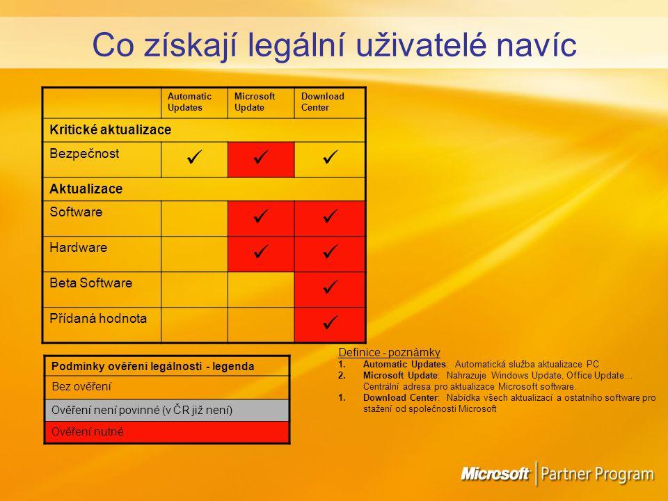Automatic Updates Microsoft Update Download Center Kritické aktualizace Bezpečnost Aktualizace Software Hardware Beta Software Přídaná hodnota Podmínky ověření legálnosti - legenda Bez ověření Ověření není povinné (v ČR již není) Ověření nutné Definice - poznámky 1.Automatic Updates: Automatická služba aktualizace PC 2.Microsoft Update: Nahrazuje Windows Update, Office Update… Centrální adresa pro aktualizace Microsoft software.