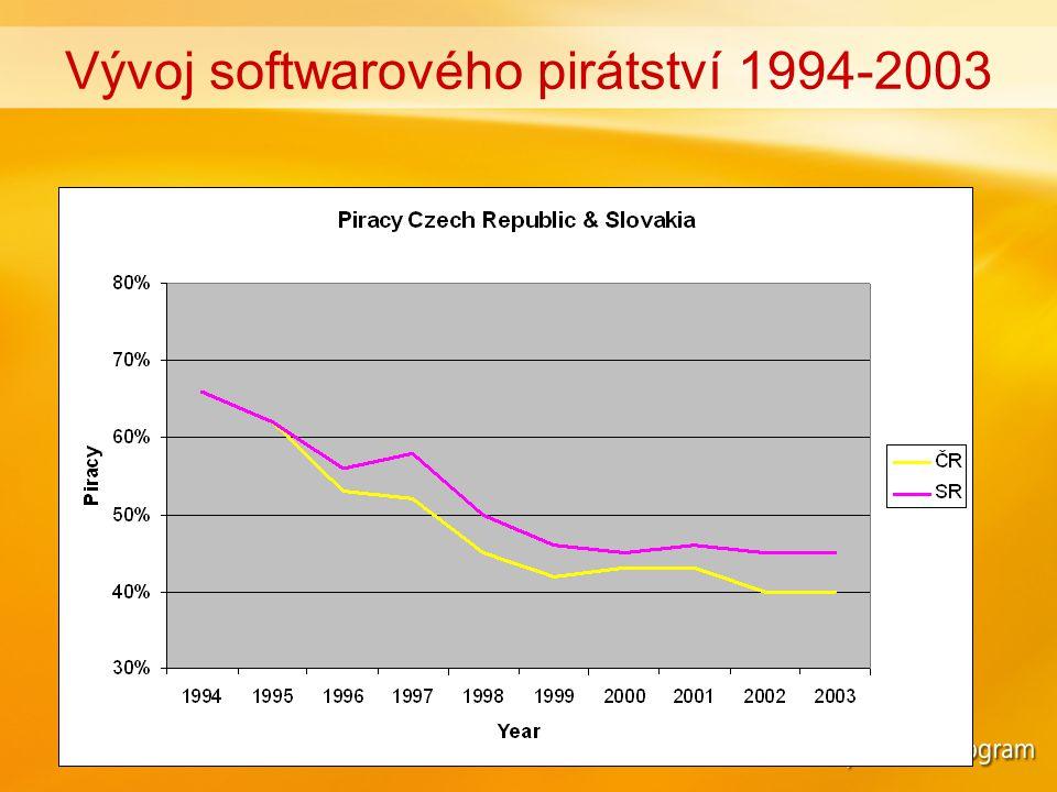 Odhad míry pirátství podle velikosti organizace (počet aktivních PC)
