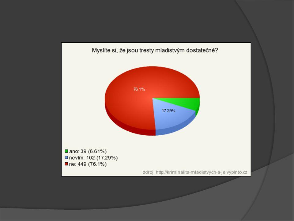 Využité zdroje http://www.trestni-rizeni.com/vyklad-pojmu/trestni-rizeni- ve-vecech-deti-a-mladistvych http://www.trestni-rizeni.com/vyklad-pojmu/trestni-rizeni- ve-vecech-deti-a-mladistvych http://www.epravo.cz/top/clanky/trestani-mladistvych- pachatelu-trestnych-cinu-9727.html http://www.epravo.cz/top/clanky/trestani-mladistvych- pachatelu-trestnych-cinu-9727.html http://is.muni.cz/th/107958/pravf_m/DIPLOMOVA_PRACE.