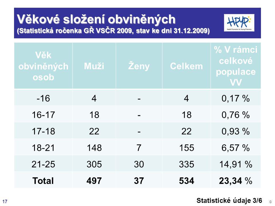 17 © Věkové složení obviněných (Statistická ročenka GŘ VSČR 2009, stav ke dni 31.12.2009) Věk obviněných osob MužiŽenyCelkem % V rámci celkové populac