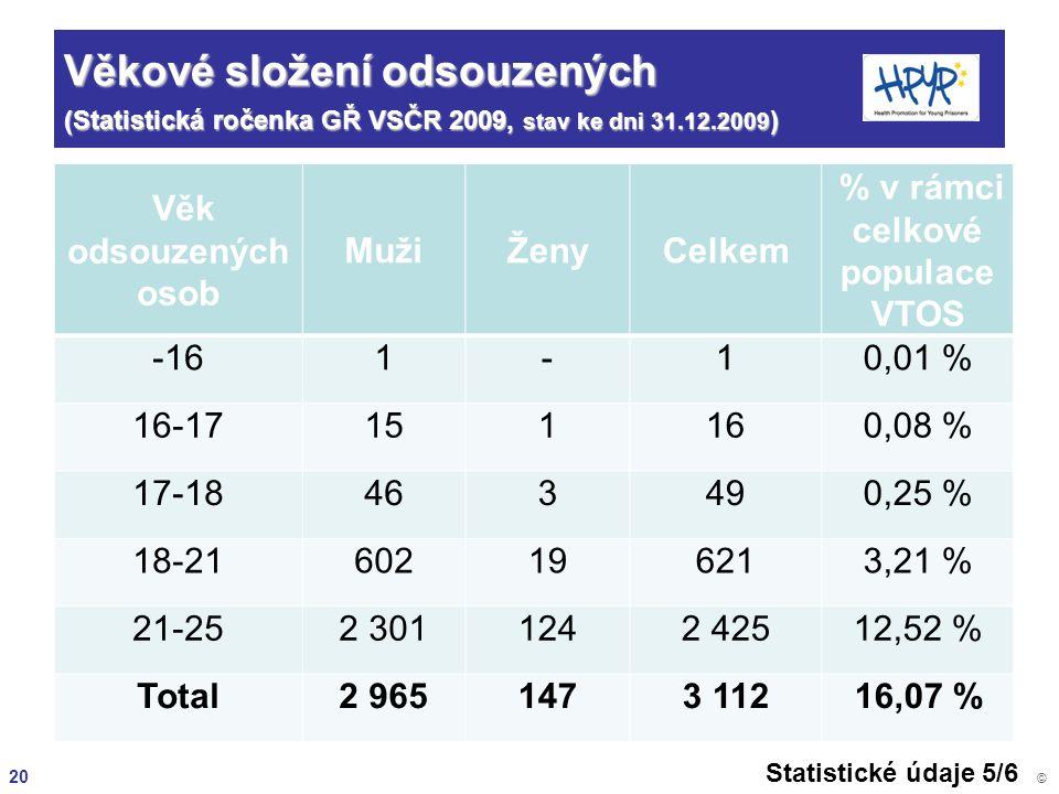 20 © Věkové složení odsouzených (Statistická ročenka GŘ VSČR 2009, stav ke dni 31.12.2009 ) Věk odsouzených osob MužiŽenyCelkem % v rámci celkové popu