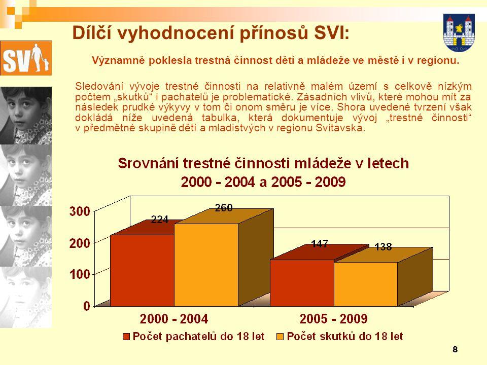 8 Dílčí vyhodnocení přínosů SVI: Významně poklesla trestná činnost dětí a mládeže ve městě i v regionu.