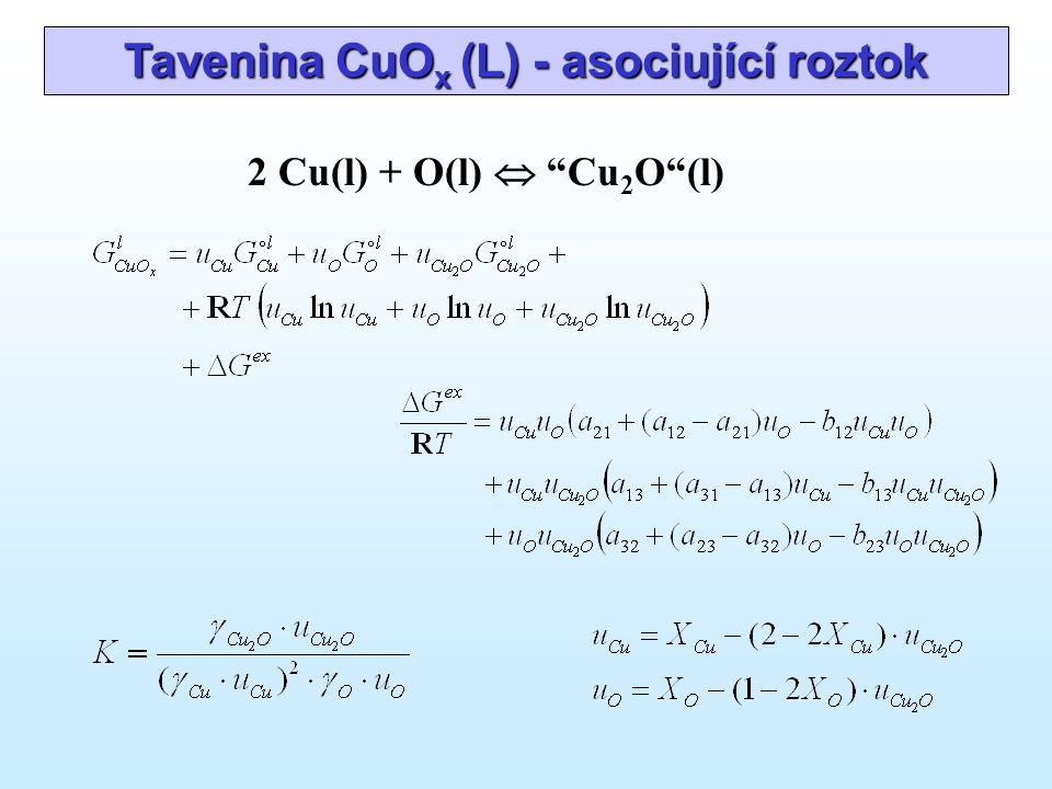 Tavenina CuO x (L) - asociující roztok 2 Cu(l) + O(l)  Cu 2 O (l)