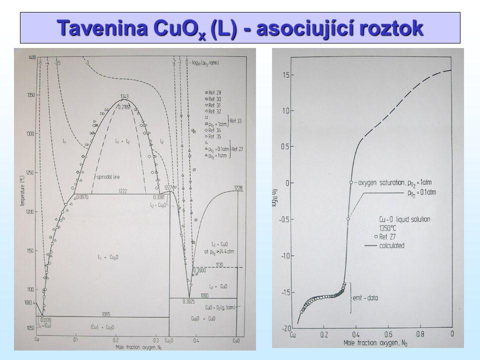 Tavenina CuO x (L) - asociující roztok