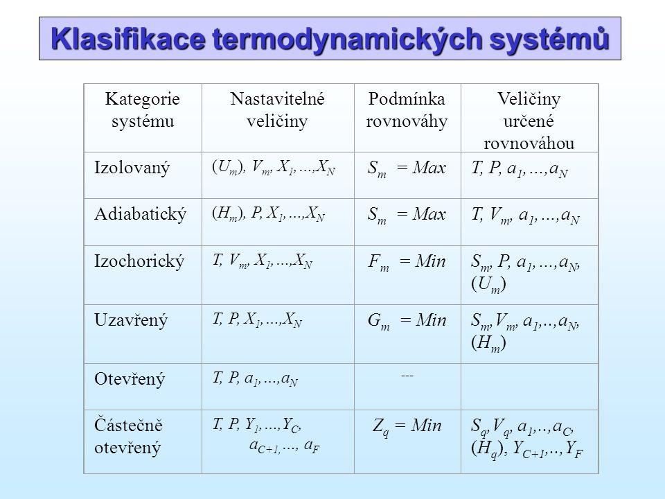 Kategorie systému Nastavitelné veličiny Podmínka rovnováhy Veličiny určené rovnováhou Izolovaný (U m ), V m, X 1,…,X N S m = MaxT, P, a 1,…,a N Adiabatický (H m ), P, X 1,…,X N S m = MaxT, V m, a 1,…,a N Izochorický T, V m, X 1,…,X N F m = MinS m, P, a 1,…,a N, (U m ) Uzavřený T, P, X 1,…,X N G m = MinS m,V m, a 1,..,a N, (H m ) Otevřený T, P, a 1,…,a N --- Částečně otevřený T, P, Y 1,…,Y C, a C+1, …, a F Z q = MinS q,V q, a 1,..,a C, (H q ), Y C+1,..,Y F Klasifikace termodynamických systémů