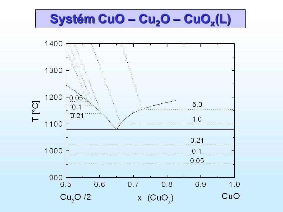 Systém CuO – Cu 2 O – CuO x (L)