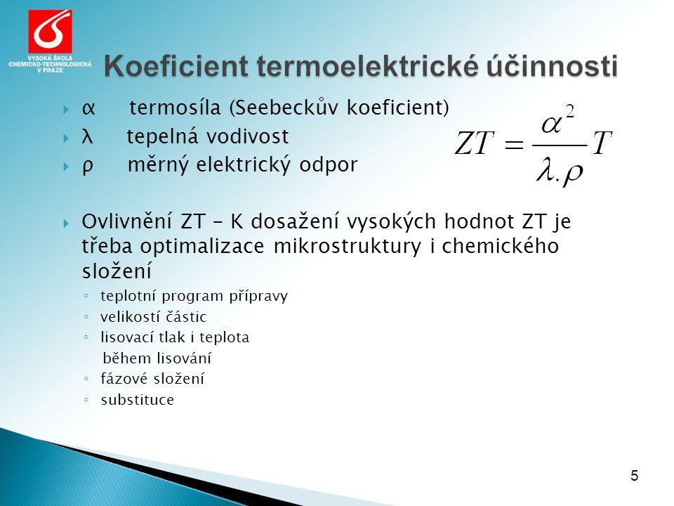 Koeficient termoelektrické účinnosti 5  α termosíla (Seebeckův koeficient)  λ tepelná vodivost  ρ měrný elektrický odpor  Ovlivnění ZT - K dosažení vysokých hodnot ZT je třeba optimalizace mikrostruktury i chemického složení ◦ teplotní program přípravy ◦ velikostí částic ◦ lisovací tlak i teplota během lisování ◦ fázové složení ◦ substituce