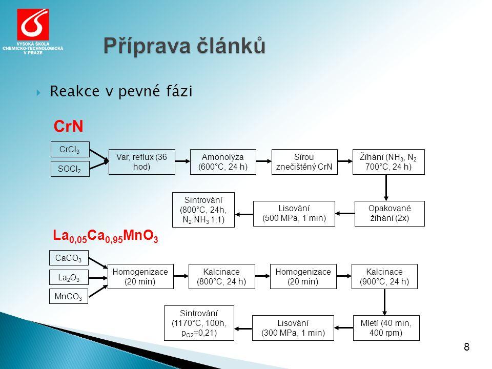 Příprava článků Příprava článků 8 Opakované žíhání (2x) CrCl 3 SOCl 2 Var, reflux (36 hod) Amonolýza (600°C, 24 h) Sírou znečištěný CrN Žíhání (NH 3, N 2 700°C, 24 h) Lisování (500 MPa, 1 min) Sintrování (800°C, 24h, N 2 :NH 3 1:1) CrN La 0,05 Ca 0,95 MnO 3  Reakce v pevné fázi Mletí (40 min, 400 rpm) CaCO 3 La 2 O 3 Homogenizace (20 min) Kalcinace (800°C, 24 h) Homogenizace (20 min) Kalcinace (900°C, 24 h) Lisování (300 MPa, 1 min) Sintrování (1170°C, 100h, p O2 =0,21) MnCO 3