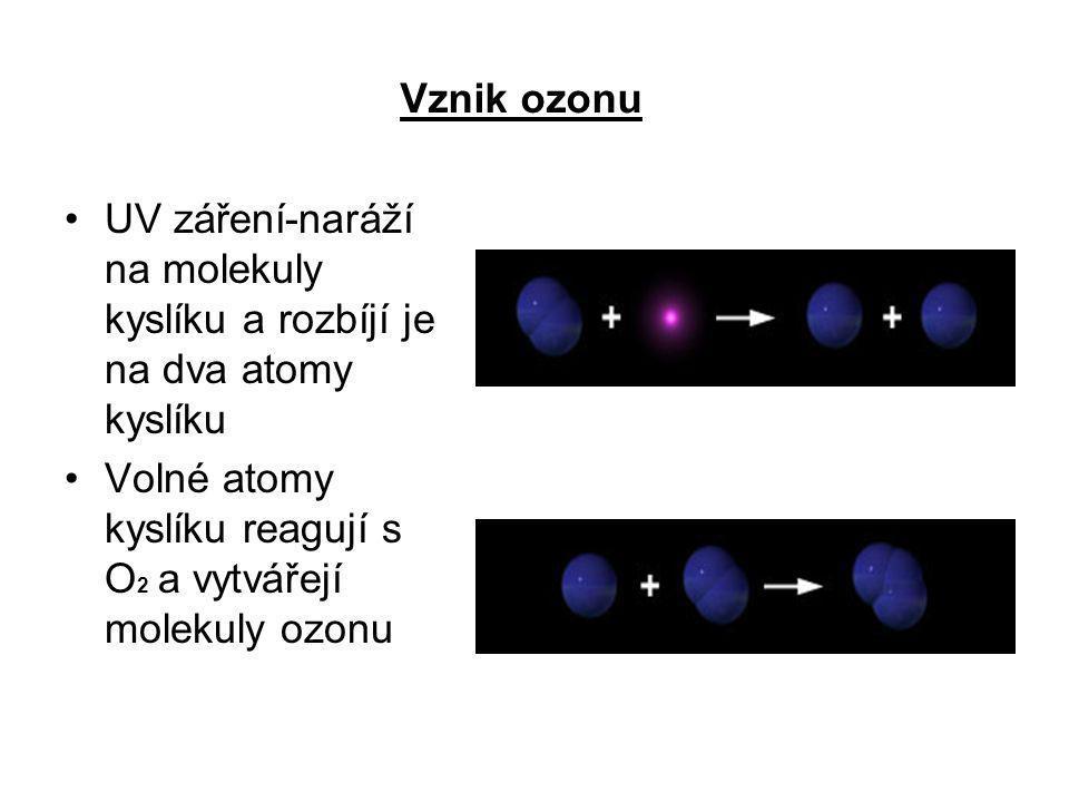 Vznik ozonu UV záření-naráží na molekuly kyslíku a rozbíjí je na dva atomy kyslíku Volné atomy kyslíku reagují s O 2 a vytvářejí molekuly ozonu