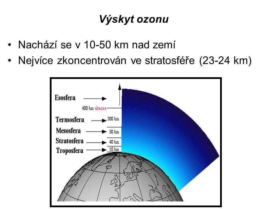 Výskyt ozonu Nachází se v 10-50 km nad zemí Nejvíce zkoncentrován ve stratosféře (23-24 km)