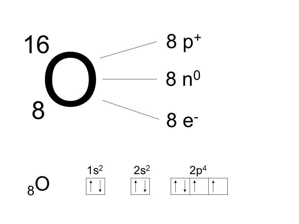 O 16 8 8 p + 8 n 0 8 e - 8O8O 1s 2 2s 2 2p 4