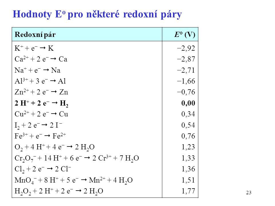 23 Redoxní párE° (V) K + + e −  K Ca 2+ + 2 e −  Ca Na + + e −  Na Al 3+ + 3 e −  Al Zn 2+ + 2 e −  Zn 2 H + + 2 e −  H 2 Cu 2+ + 2 e −  Cu I 2