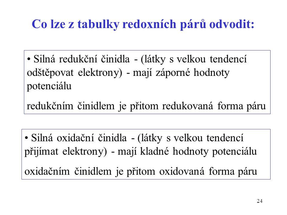 24 Co lze z tabulky redoxních párů odvodit: Silná redukční činidla - (látky s velkou tendencí odštěpovat elektrony) - mají záporné hodnoty potenciálu