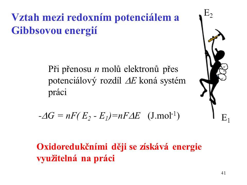 41 -  G = nF( E 2 - E 1 )=nF  E (J.mol -1 ) Při přenosu n molů elektronů přes potenciálový rozdíl  E koná systém práci Oxidoredukčními ději se získ