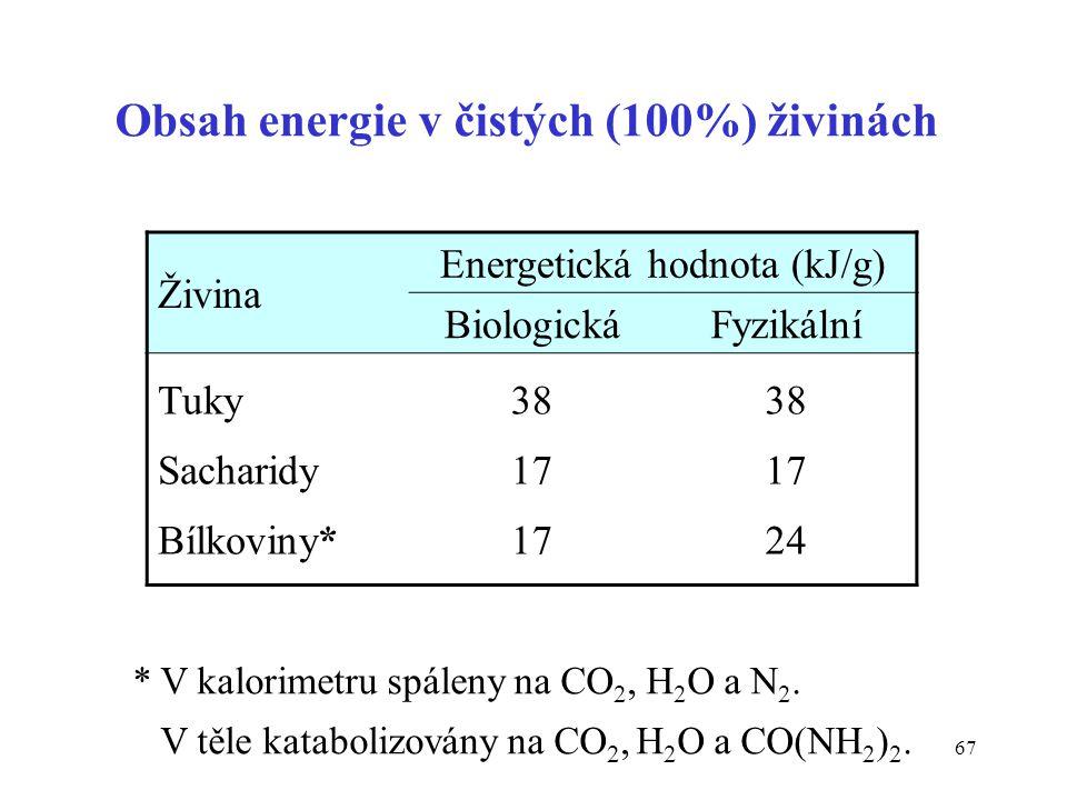 67 Obsah energie v čistých (100%) živinách Živina Energetická hodnota (kJ/g) BiologickáFyzikální Tuky Sacharidy Bílkoviny* 38 17 38 17 24 * V kalorime