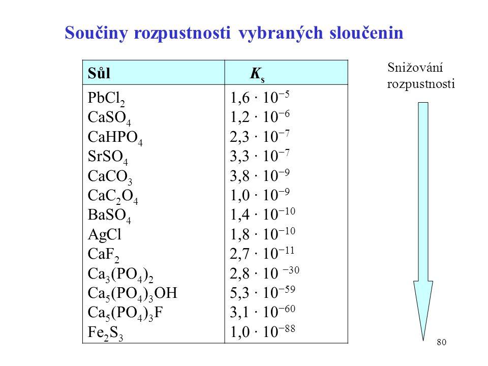 80 Sůl K s PbCl 2 CaSO 4 CaHPO 4 SrSO 4 CaCO 3 CaC 2 O 4 BaSO 4 AgCl CaF 2 Ca 3 (PO 4 ) 2 Ca 5 (PO 4 ) 3 OH Ca 5 (PO 4 ) 3 F Fe 2 S 3 1,6 ∙ 10 −5 1,2