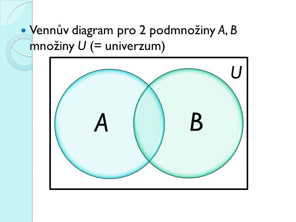 Vennův diagram pro 2 podmnožiny A, B množiny U (= univerzum) AB U