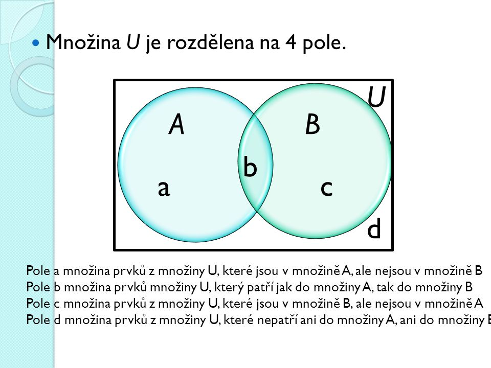 U Množina U je rozdělena na 4 pole. AB ac b d Pole a množina prvků z množiny U, které jsou v množině A, ale nejsou v množině B Pole b množina prvků mn