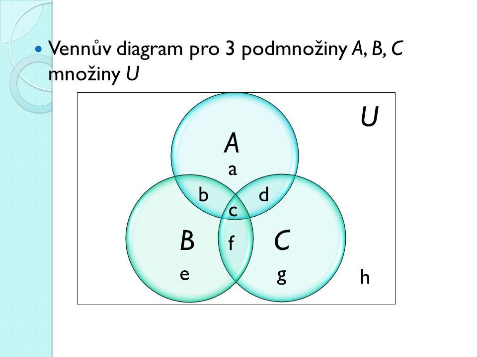 Vennův diagram pro 3 podmnožiny A, B, C množiny U U BC A a b c d eg h f