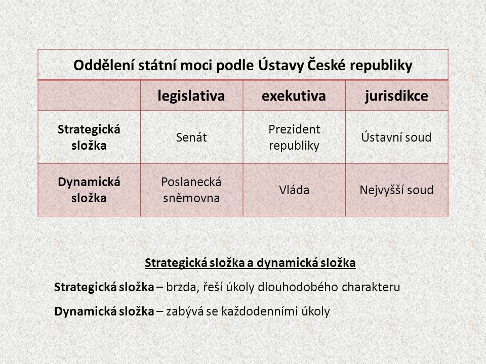 Oddělení státní moci podle Ústavy České republiky legislativaexekutivajurisdikce Strategická složka Senát Prezident republiky Ústavní soud Dynamická s